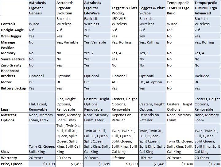 Adjustable Beds Comparison Table