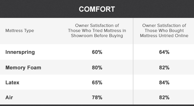 Consumer Satisfaction Buying A Mattress Online vs In Stores
